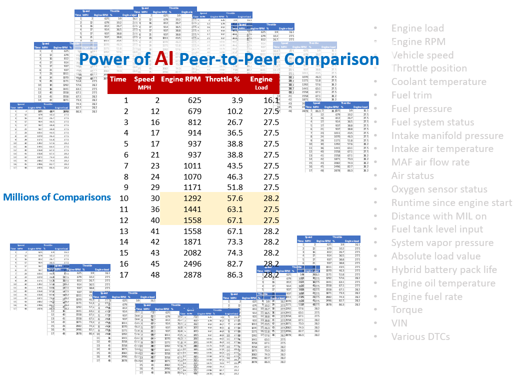 AI-Peer-to-Peer-Comparison