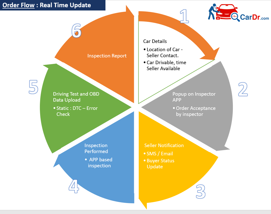 Vehicle Inspection Real Time Status and Order Flow