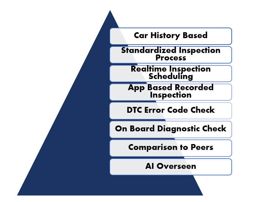 What should every Used Car Inspection include?