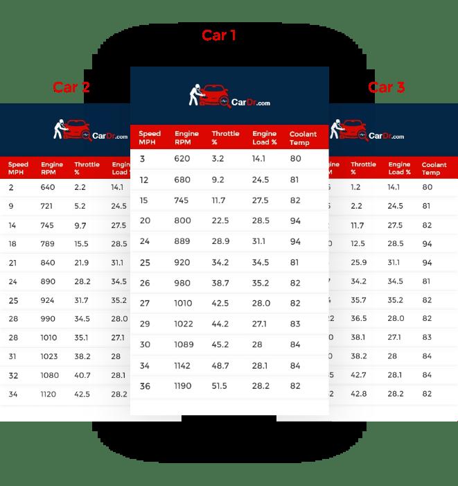 OBD Data Comparison