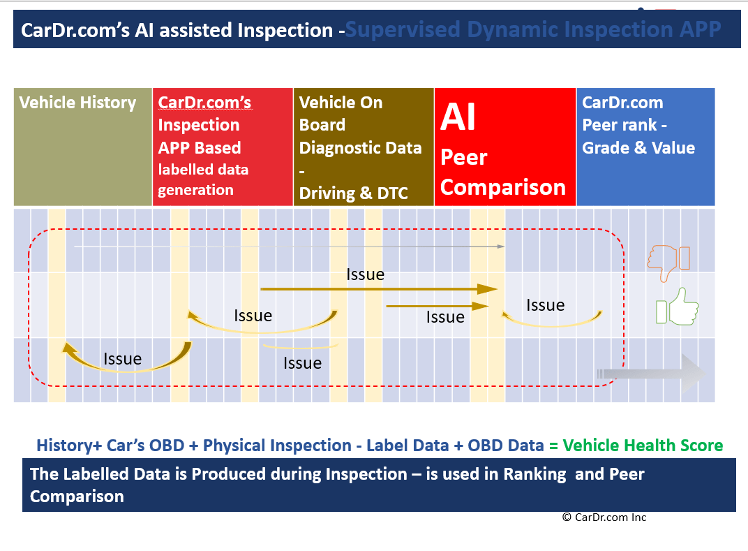AI Supervised Vehicle Inspection Process