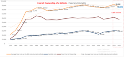 Graph Cost of Ownership of a Used Car