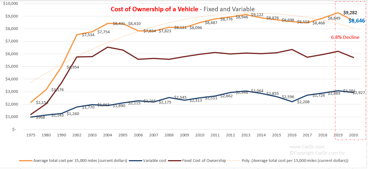 Cost of Used Car Ownership