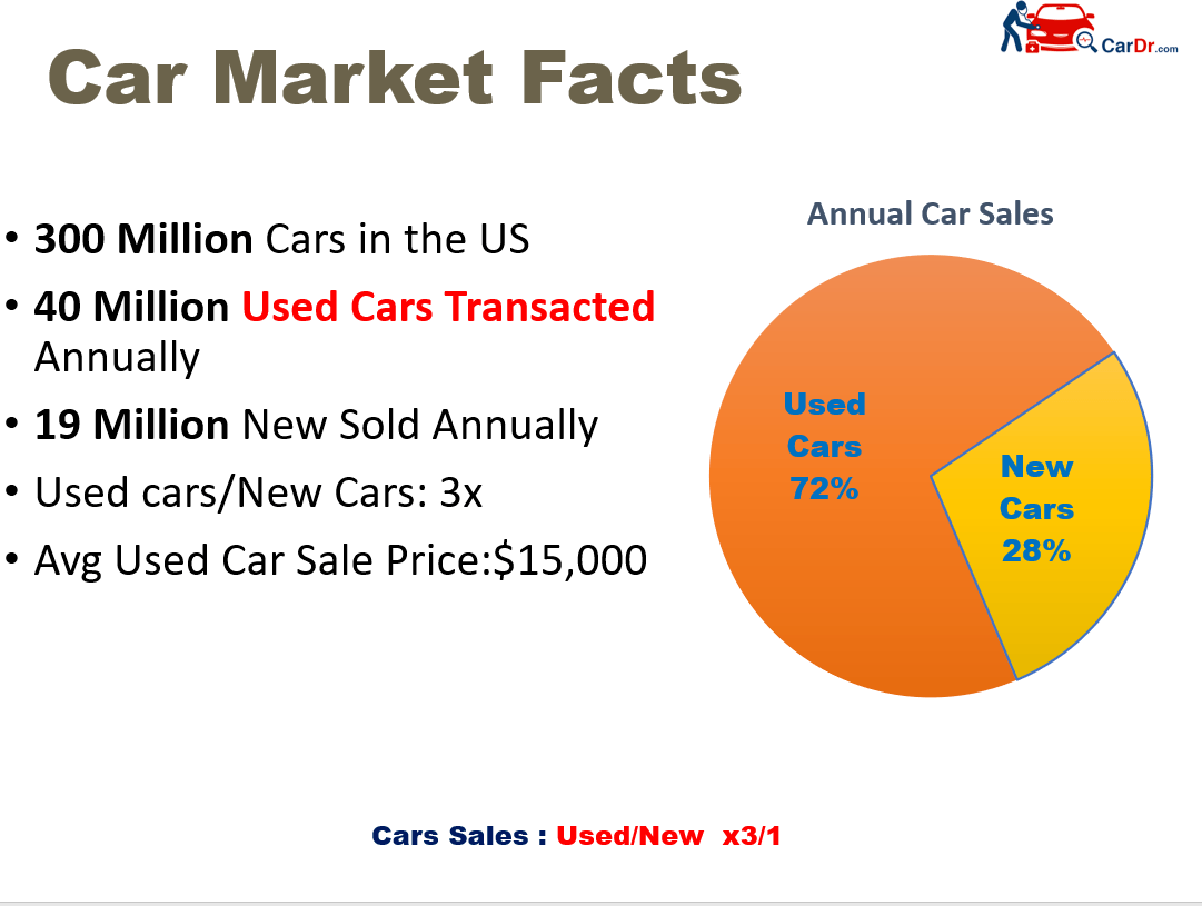 Used Car Market Facts
