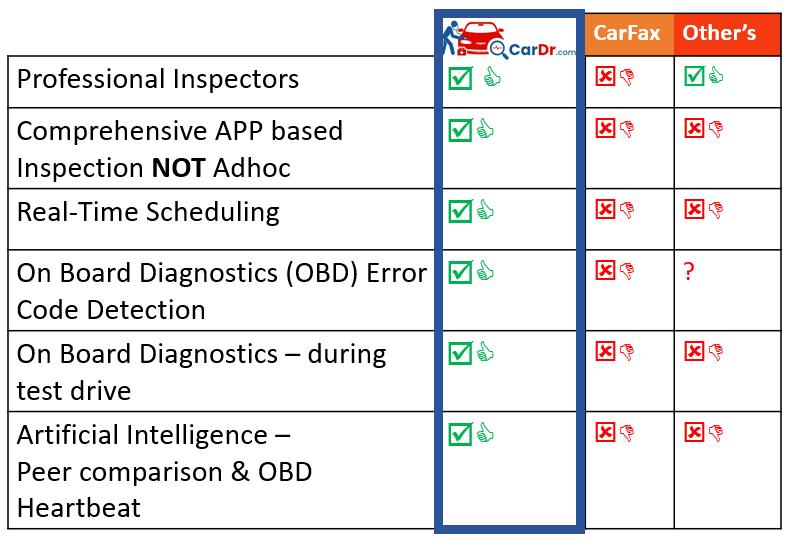 Vehicle Inspection Service Comparison
