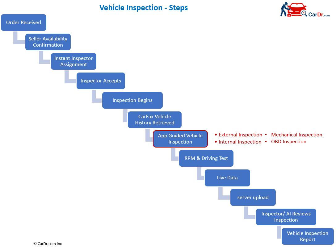 Steps to to get to a Vehicle Inspection Report Once you place an Order