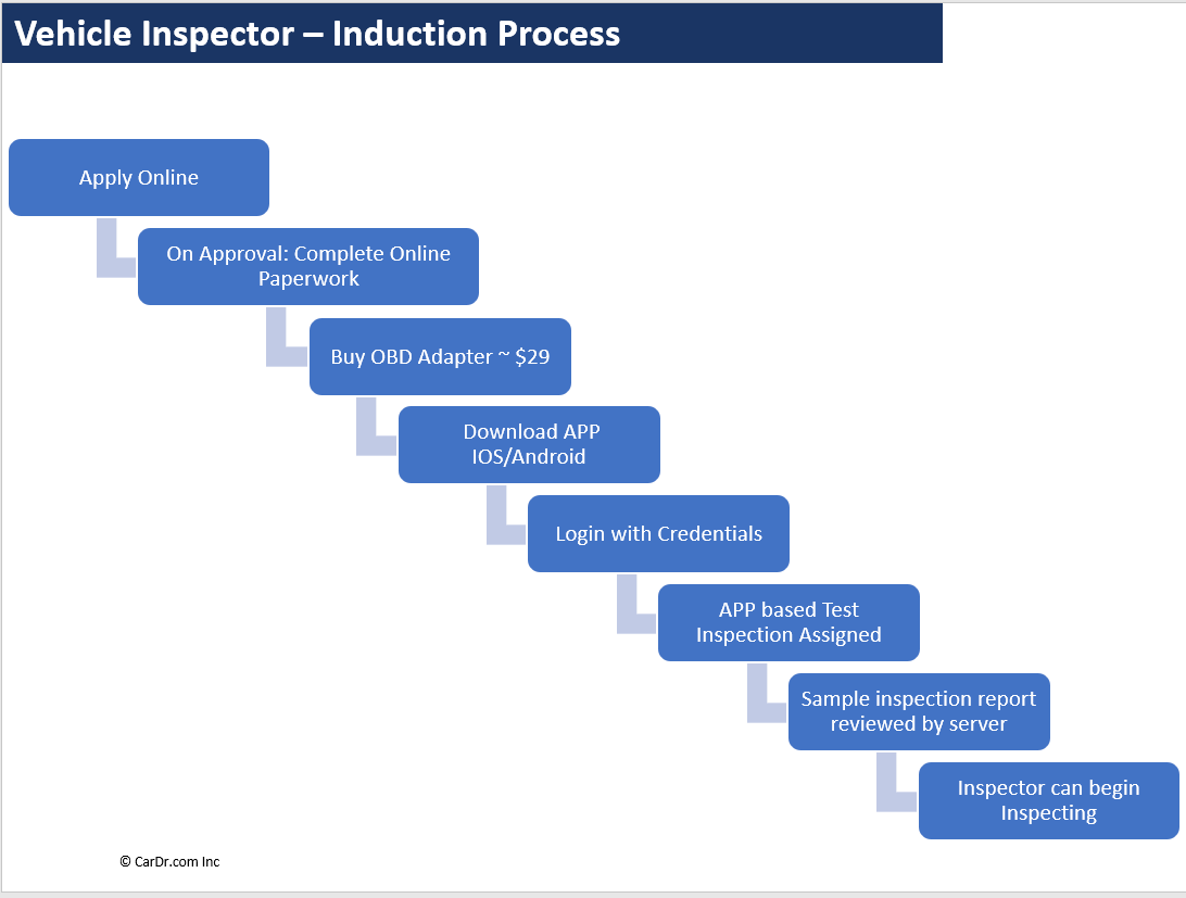 Vehicle Inspector Induction Steps