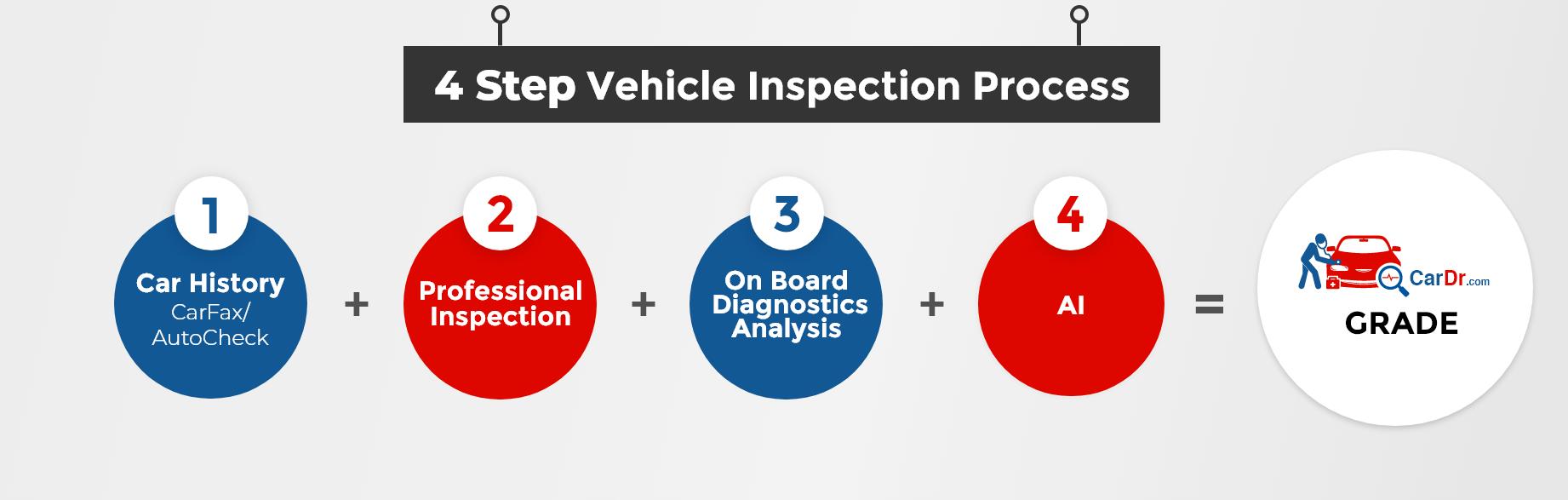 CarDr.com Used Car Inspection Steps