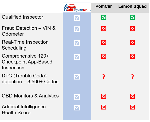 Compare Used Car Inspection Companies