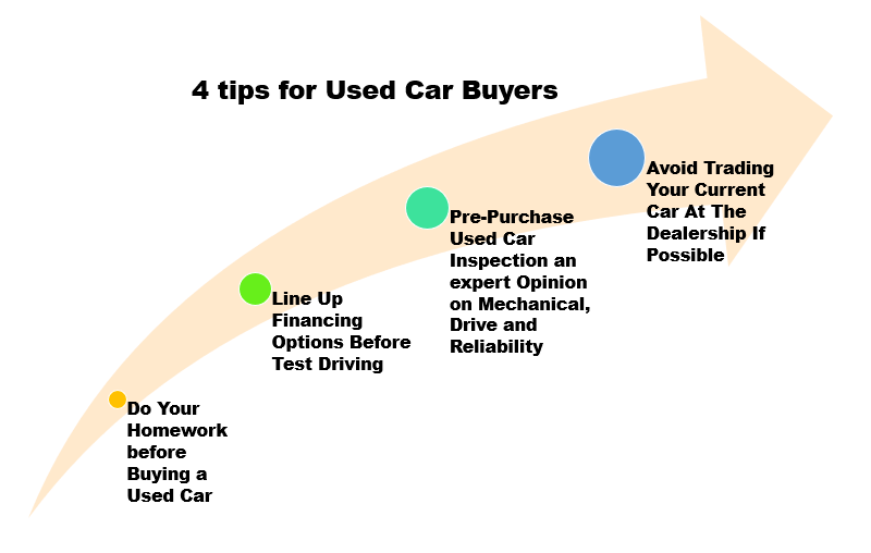 4 Tips for Used Car Buyers