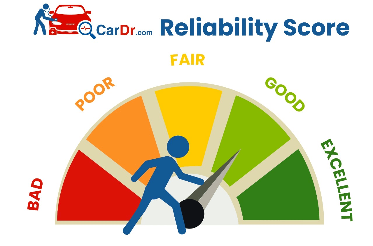 AI Reliability Score - based on exterior, interior & OBD Codes