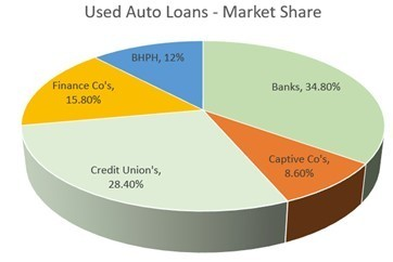 Used Car Loan Providers - by  Market Share