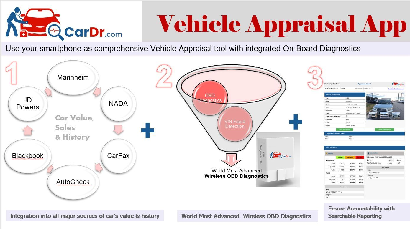 CarDr.com  Vehicle Appraisal App